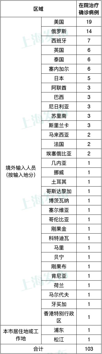 上海昨日无新增本地新冠确诊病例 新增2例境外输入病例