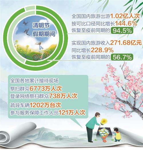 清明节假期国内出游超一亿人次