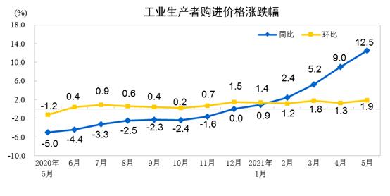 国家统计局:5月份工业生产者出厂价格同比上涨9.0% 环比上涨1.6%